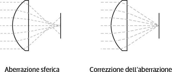 componenti ottici lenti