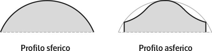 componenti ottici lenti asferiche